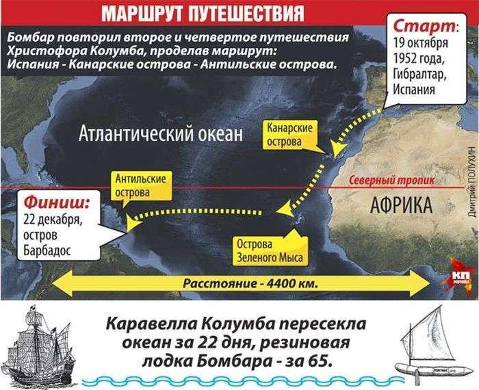 Екстремальний експеримент: перетин Атлантичного океану без їжі і води (4 фото)