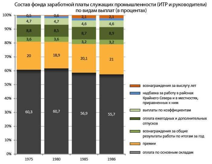 Реальні зарплати і ціни в СРСР (8 фото)