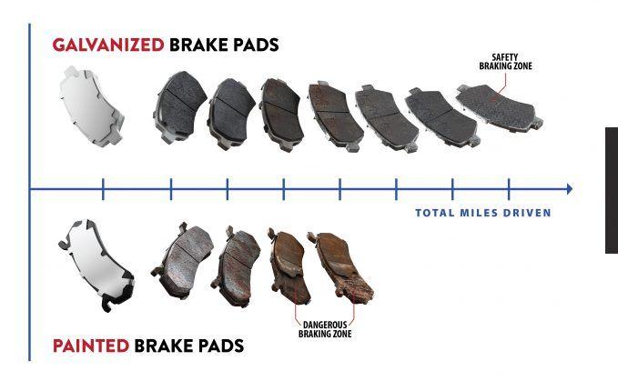 Коррозия тормозных колодок снижает их жизненный цикл автомобили,коррозия металла,тормозные колодки