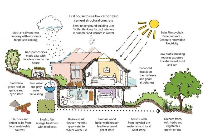 Зеленое строительство – доступный способ сэкономить на тарифах Архитектура