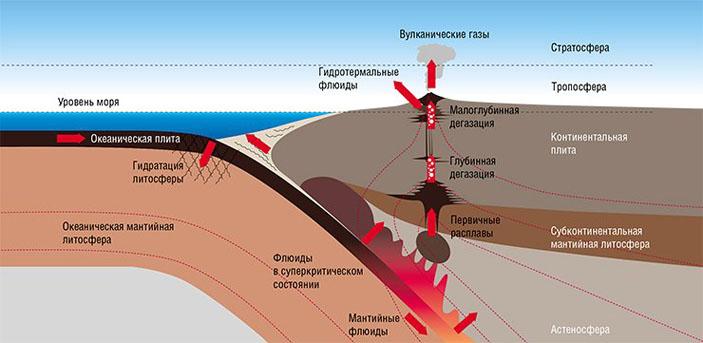 Катастрофические извержения вулкана — готово ли к ним Природа