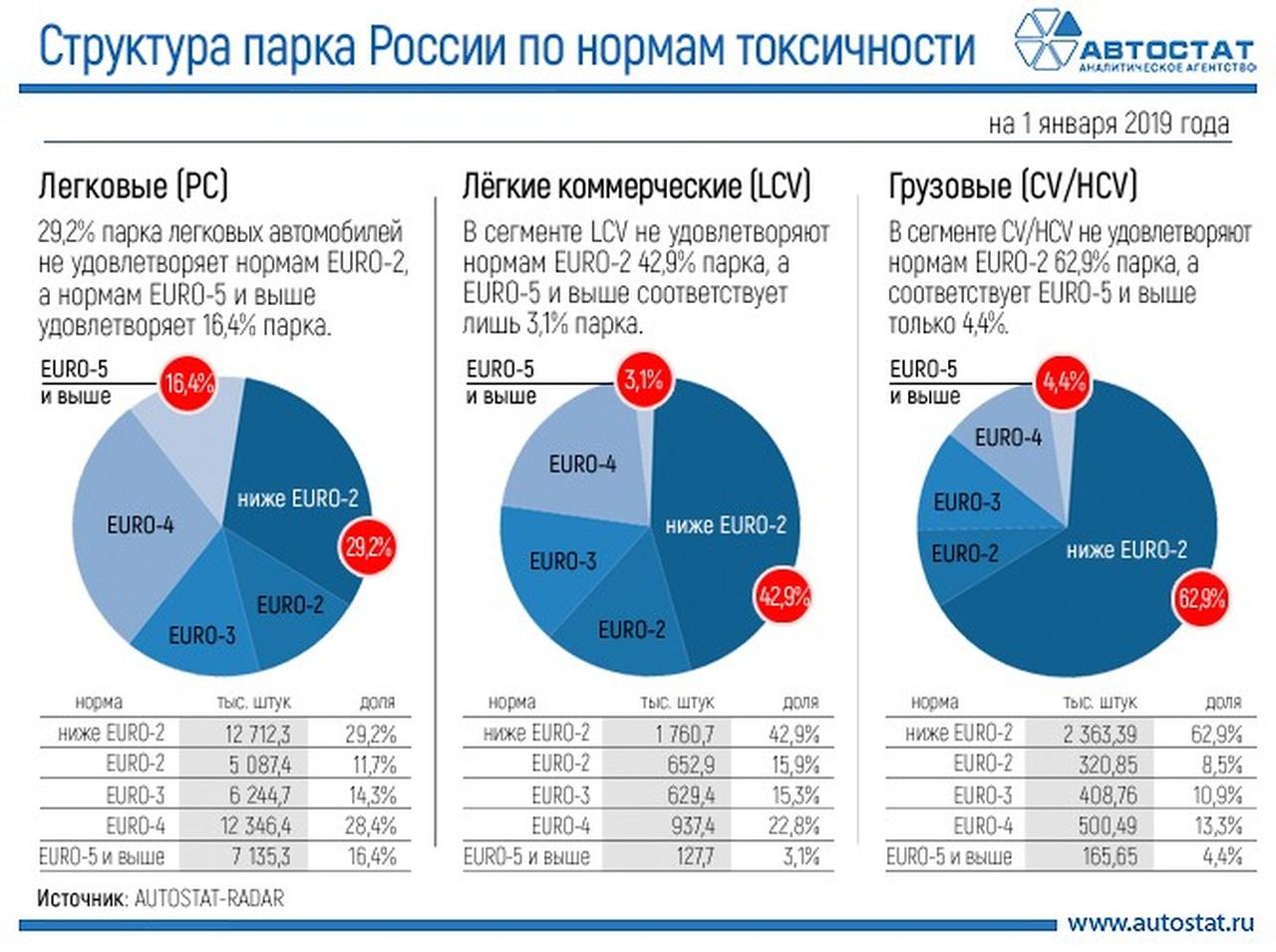 Что тут запрещать? «Грязных» машин в России намного больше, чем «чистых» на злобу дня