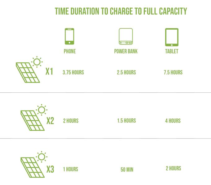 SolarCru любой гаджет зарядит энергией Солнца SolarCru